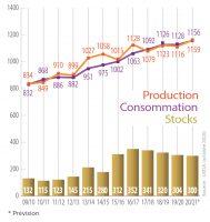 production maïs dans le monde en 2020