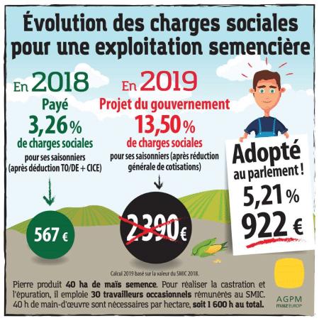 évolution des charges sociales pour une exploitation semencière